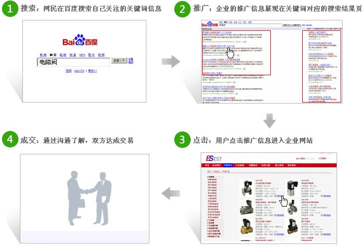 首页 网站建设 网络推广  搜索引擎推广平台 服 务 标 准 1,百度推广
